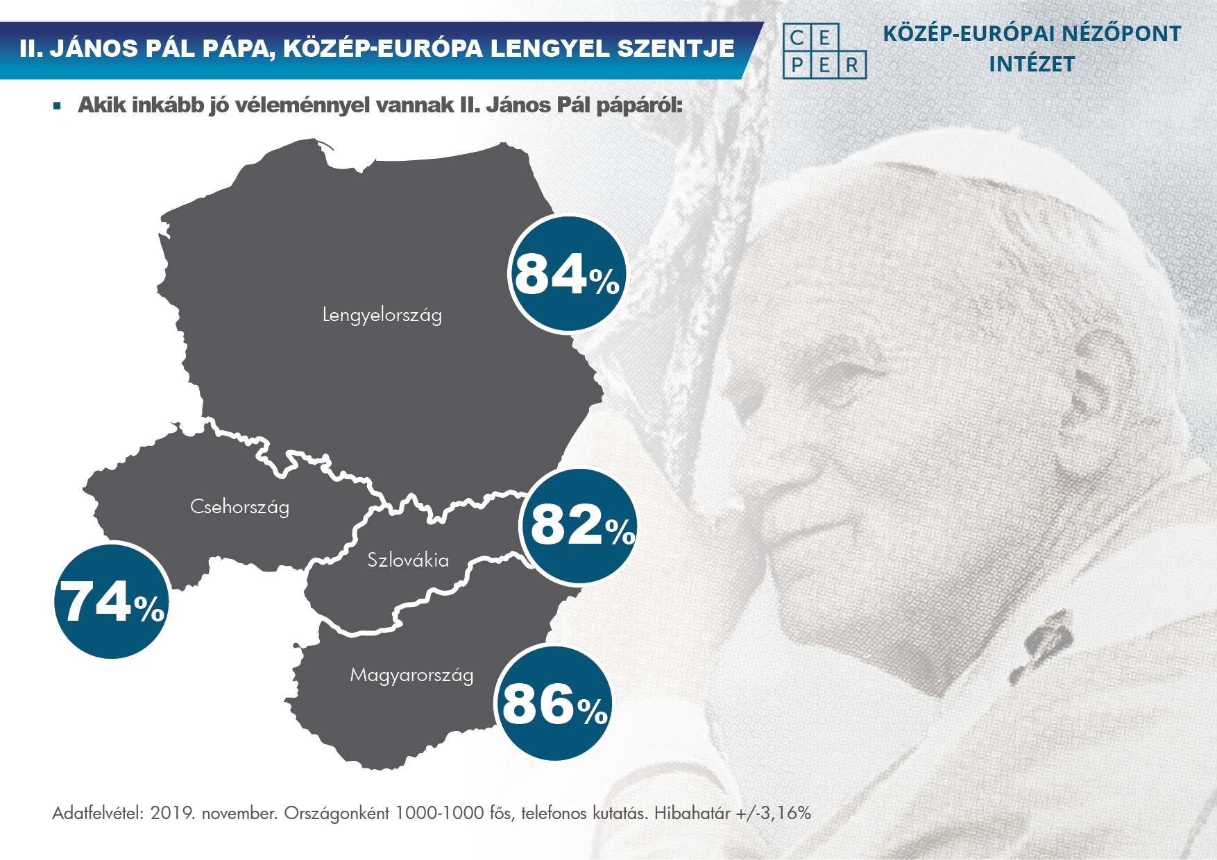 INSTITUTE OF CENTRAL EUROPEAN PERSPECTIVES SURVEY:  POPE ST JOHN PAUL II, CENTRAL EUROPE'S POLISH SAINT