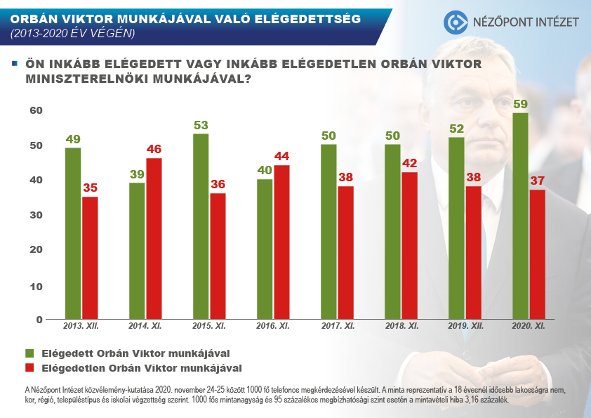Six in Ten People Satisfied with Viktor Orbán's Performance