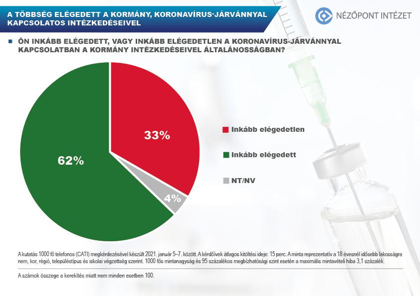 Nő az oltási hajlandóság Magyarországon